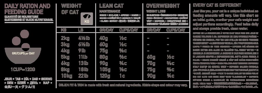 Anbefalet daglig portionstørrelse, orijen Fit & Trim Cat