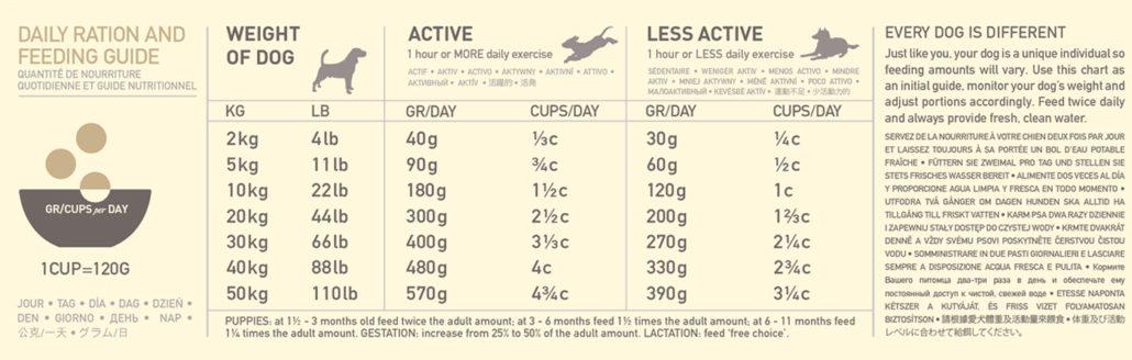 Anbefalet daglig portionstørrelse, Acana Free-run duck