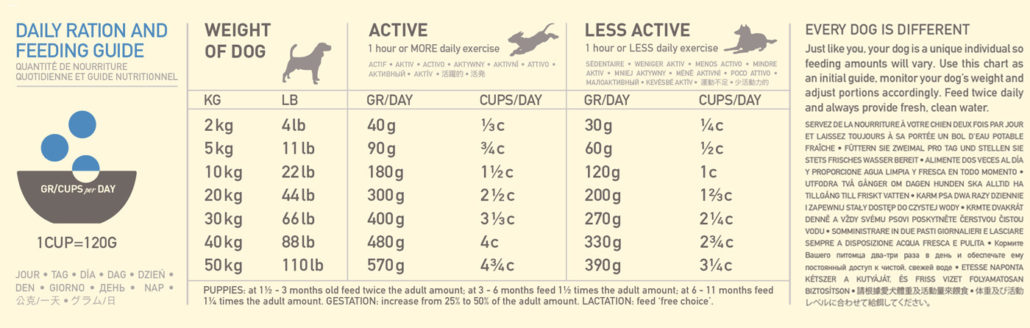anbefalet portionstørrelse, pacific pilchard til kostfølsomme hunde