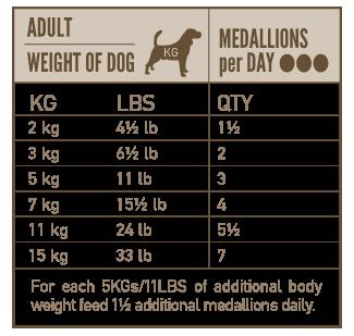 Anbefalet portionstørrelse, Orijen Adult, frysetørret hundemad