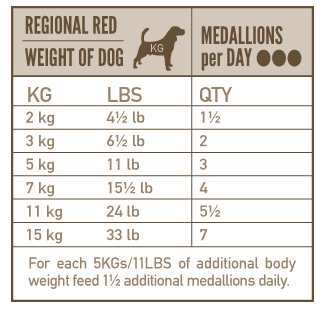 Anbefalet portionstørrelse for Orijen Regional Red frysetørret hundemad