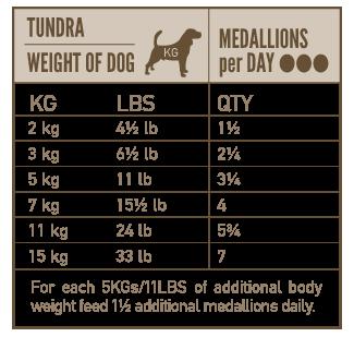 Anbefalet portionstørrelse for Orijen Tundra frysetørret hundemad